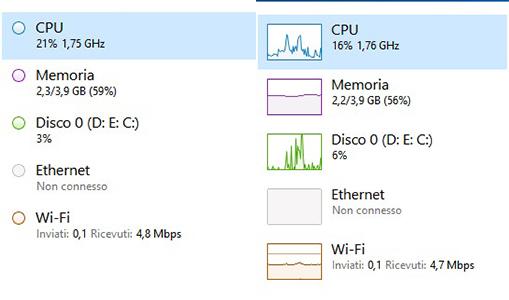 Gadget di Windows 7 su Windows 10 task
