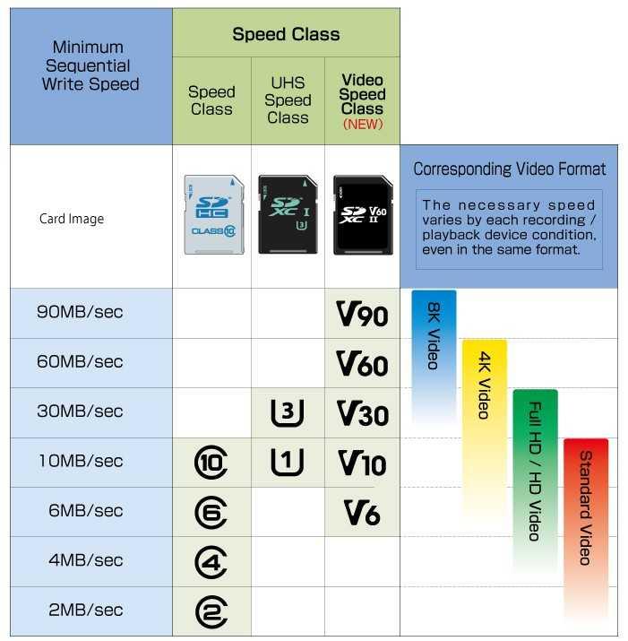 Scegliere la miglior MicroSD per smartphone Android ...