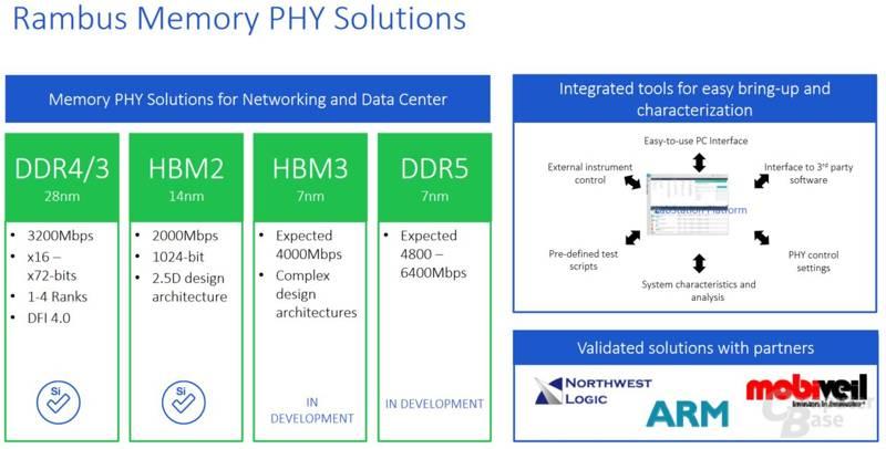 memorie HBM3 e DDR5 RAMBUS informazioni tecniche