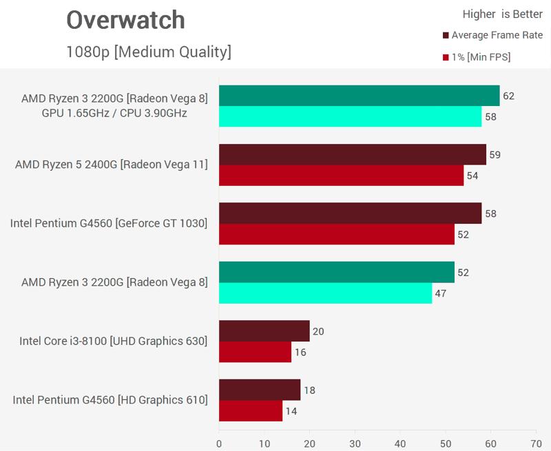 Overclock Ryzen 3 2200G Benchmark Overwatch