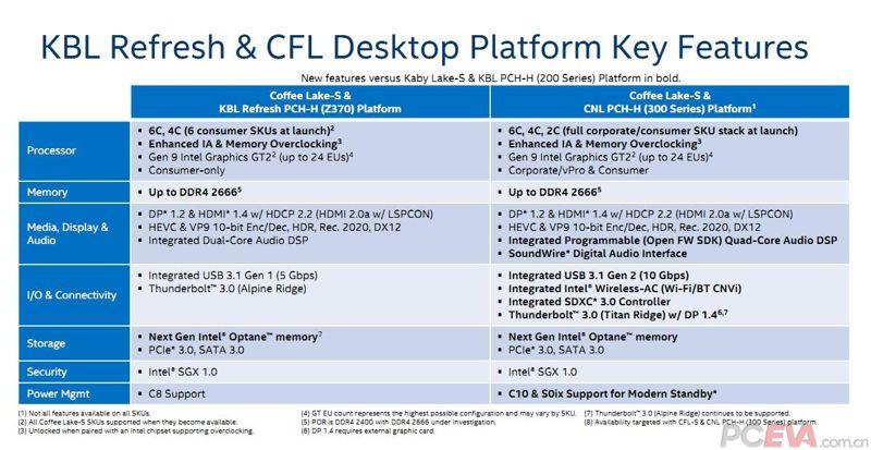 CPU Intel 8 Core caffè Lake S scheda madre Z390