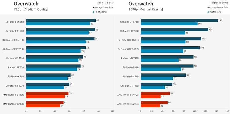 comprare una scheda grafica usata Benchmarks Overwatch 1080p