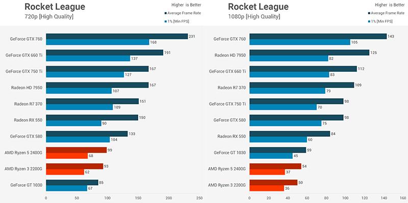 comprare una scheda grafica usata Benchmarks Rocket League 1080p