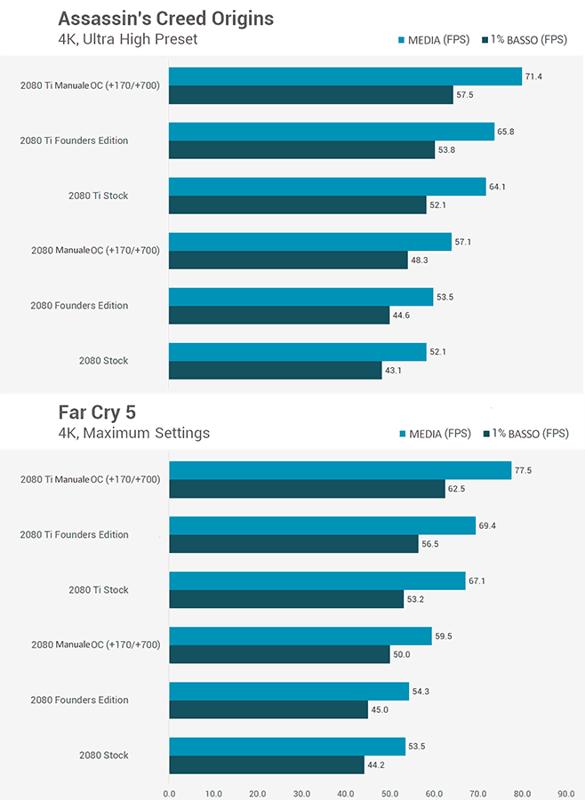 Guida Overclock Nvidia RTX 2080 e RTX 2080 Ti - Prestazioni