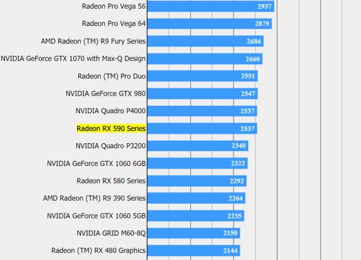 Benchmark AMD Radeon RX 590 4k