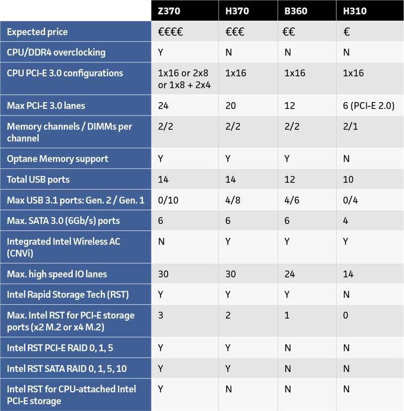 Chipset Z390 vs Z370 vs H370 vs B360 vs H310
