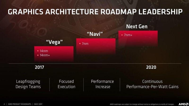 AMD NAVI RX 3080 RX 3070 RX 3060