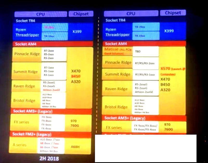 AMD Ryzen terza generazione CPU X570