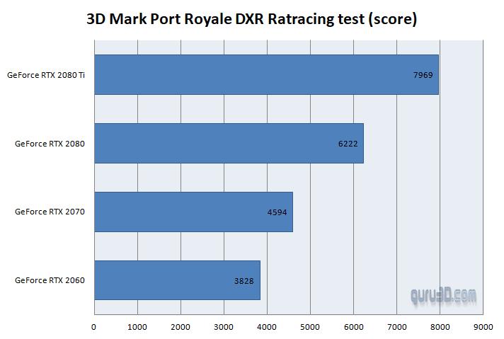 Benchmark 3DMark Port Royal Raytracing