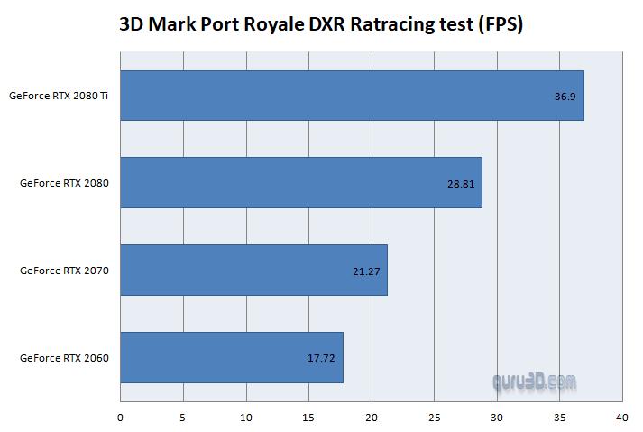 RTX Benchmark 3DMark Port Royal Raytracing