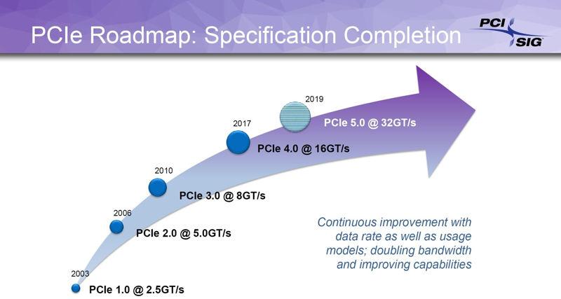 PCIe 4.0 non è compatibile con le versioni precedenti