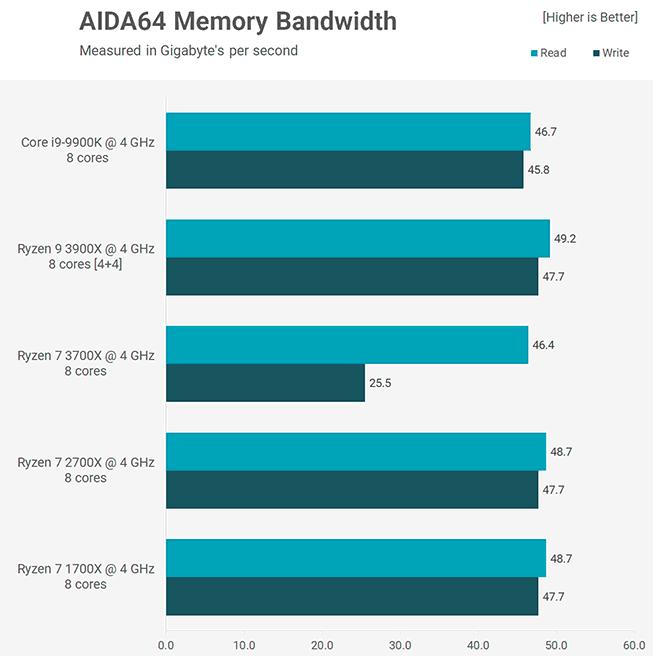 Benchmark AIDA64 3900X 3700X Core i9-9900K