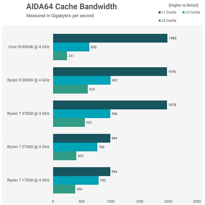 Benchmark AIDA64 cache 3900X 3700X Core i9-9900K