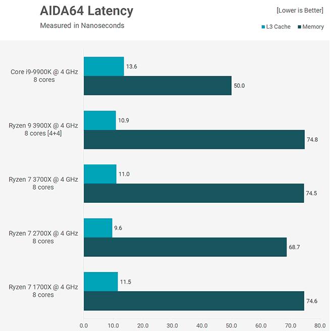 Benchmark AIDA64 latency 3900X 3700X Core i9-9900K