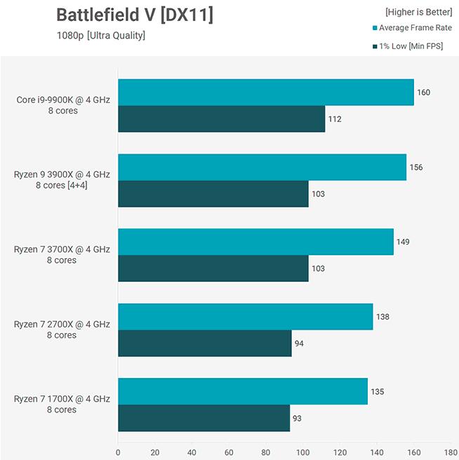 Benchmark Battlefield V 3900X 3700X Core i9-9900K