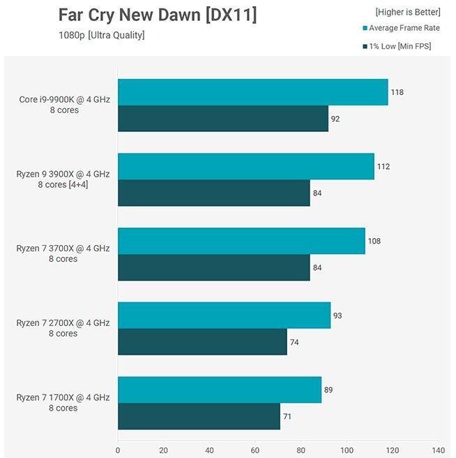 Benchmark Far Cry New Dawn 3900X 3700X Core i9-9900K