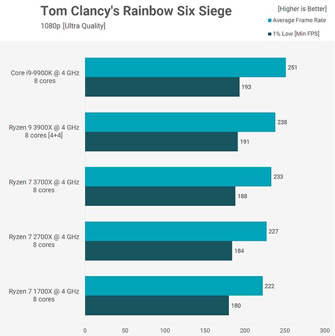 Benchmark Rainbow Six Siege 3900X 3700X Core i9-9900K