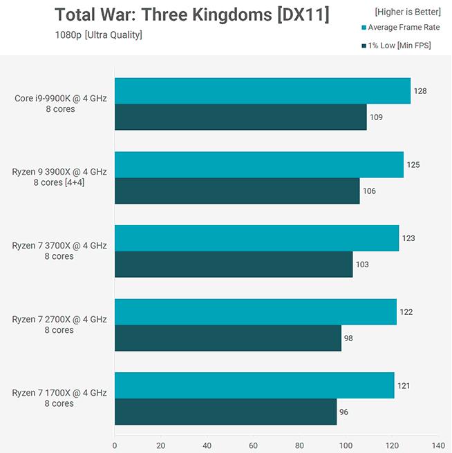 Benchmark Total War Three Kingdoms 3900X 3700X Core i9-9900K