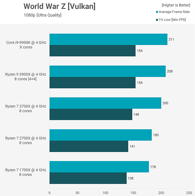 Benchmark World War Z 3900X 3700X Core i9-9900K