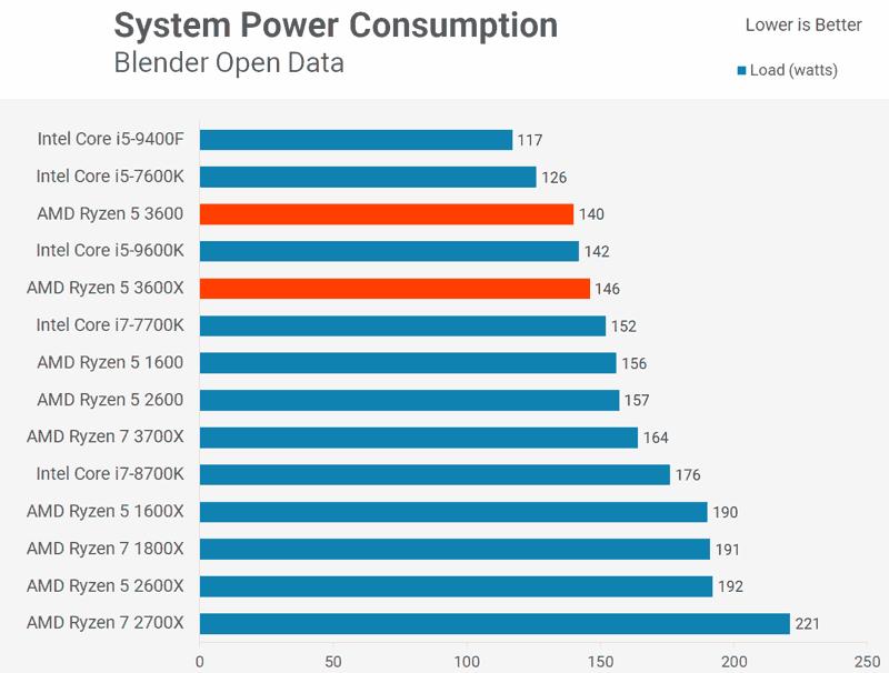 Consumo di energia Ryzen 5 3600 3600X