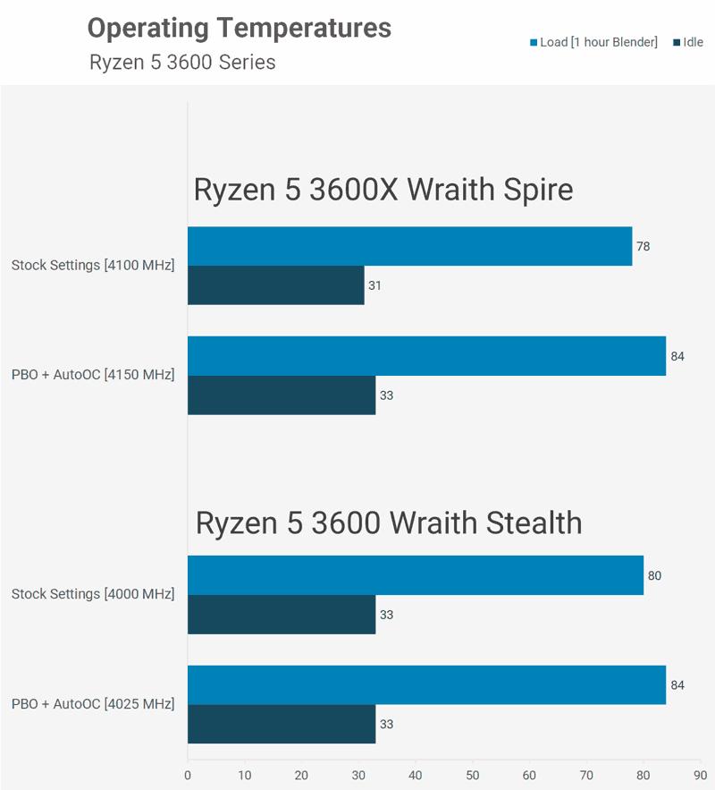 Temperature di funzionamento Ryzen 5 3600 3600X