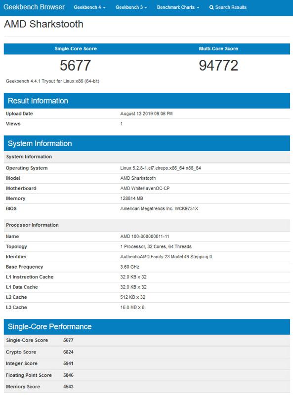 AMD Sharkstooth su Geekbench