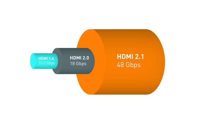 larchezza di banda HDMI e DisplayPort