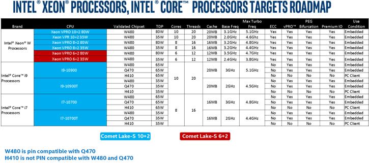 Intel Core i9-10900K a 10 core