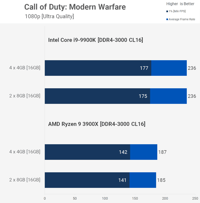 CoD Avere più moduli RAM