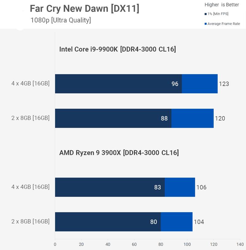 Far cry moduli ram