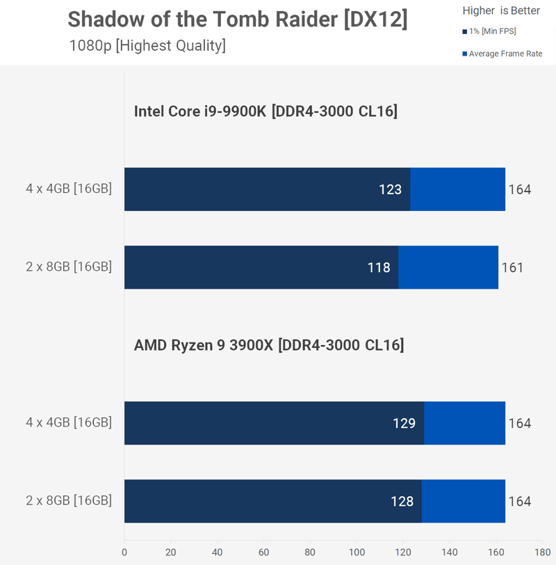 shadow of the tomb raider moduli ram
