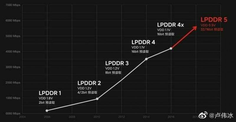 velocita chip memorie LPDDR5