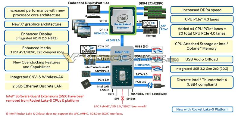 CPU desktop Rocket Lake di dodicesima generazione