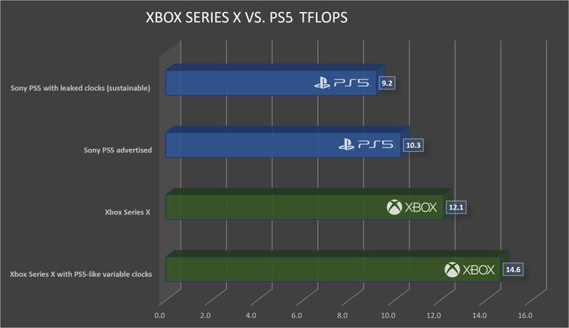PS5 vs Xbox Serie X TFLOP
