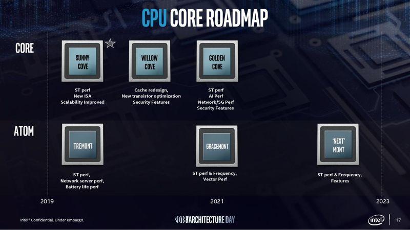 roadmap CPU Intel Rocket Lake-S
