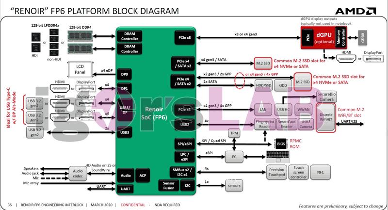 AMD Ryzen serie 4000H Renoir FP6