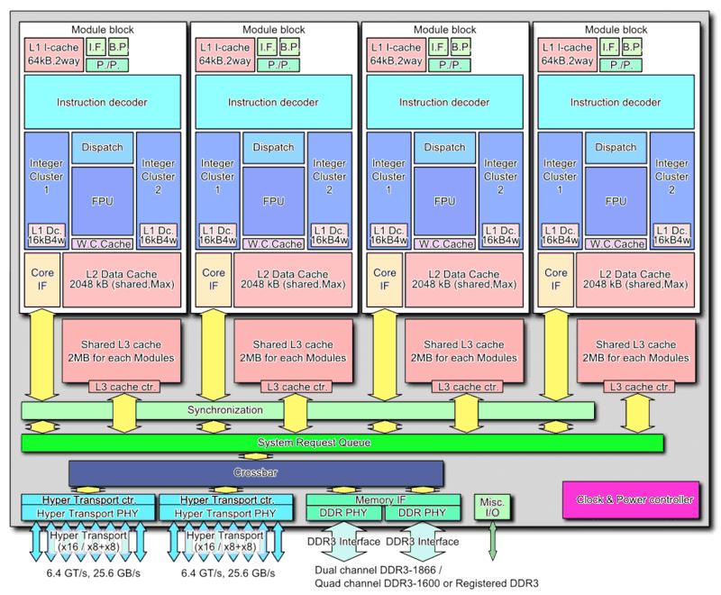 Design a quattro moduli di Bulldozer cpu
