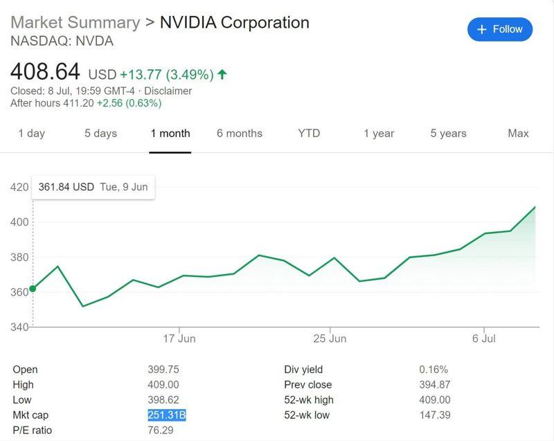 Nvidia supera Intel nella produzione di chip