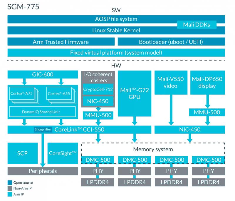 ARM non produce chip