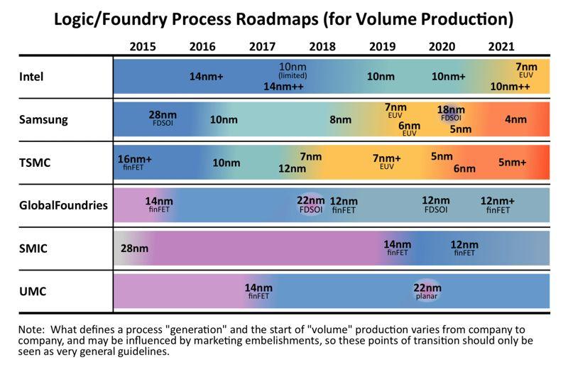 processo produttivo confrontare i chip