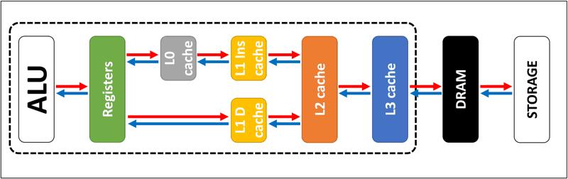 sequenza di cache