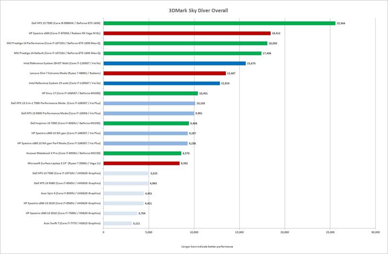 3dmark sky driver overall banchmark gpu integrate