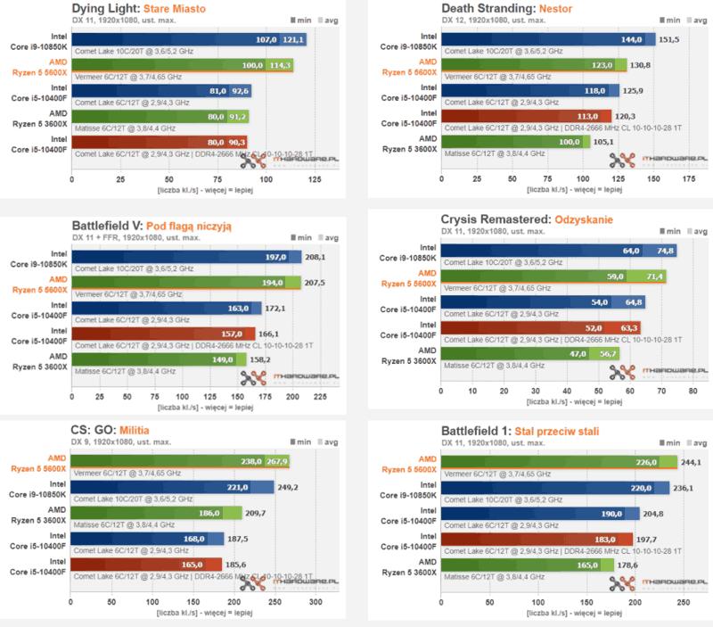 recensioni AMD Ryzen 5 5600X benchmark game