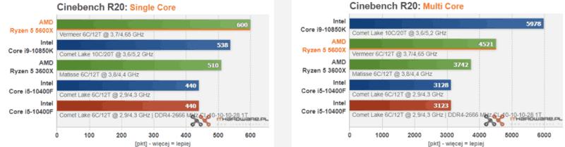 recensioni AMD Ryzen 5 5600X cinebench 20