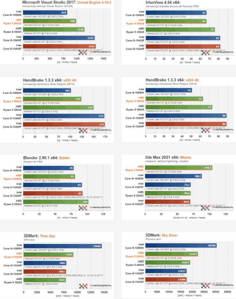 recensioni AMD Ryzen 5 5600X test sintetici
