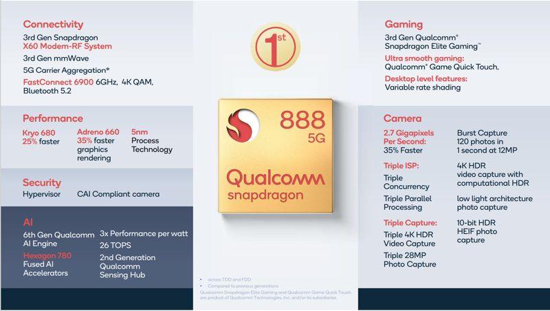 Cosa c'è dentro lo Snapdragon 888