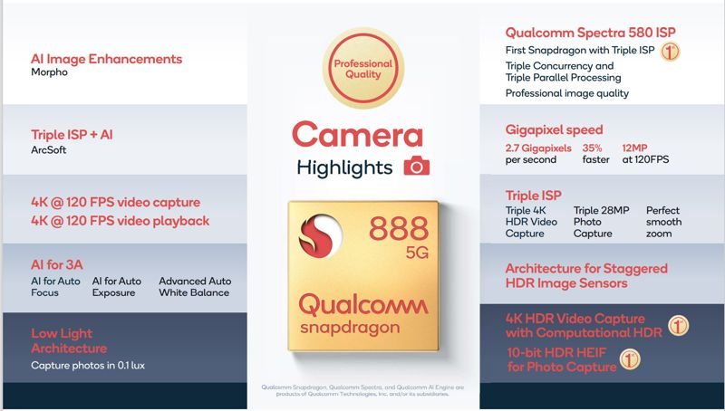 fotocamera specifiche Snapdragon 888