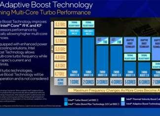 Adaptive Boost per Core i9-11900K e Core i9-11900KF