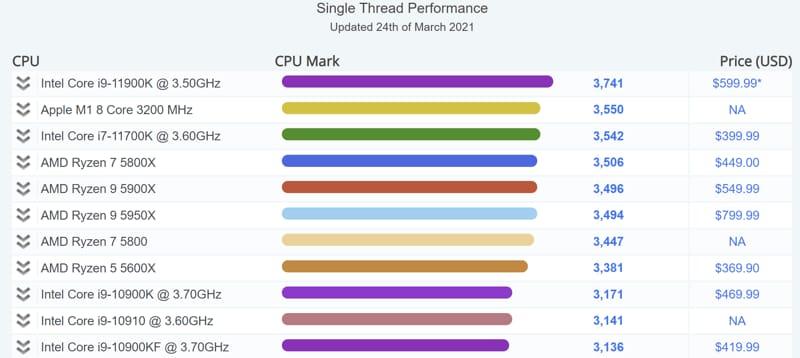 Intel Core i7-11700K superato Apple M1 benchmark