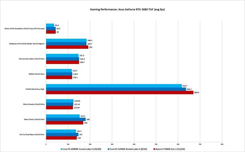 benchmark Core i9-11900K vs Core i9-10900K